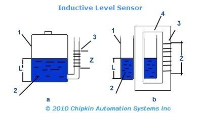 Inductive Level Sensor