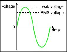 Voltage Value and Pattern AC Circuit.jpg