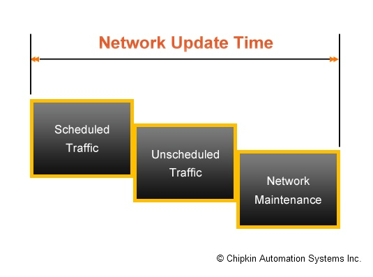 Network Update Time (NUT)
