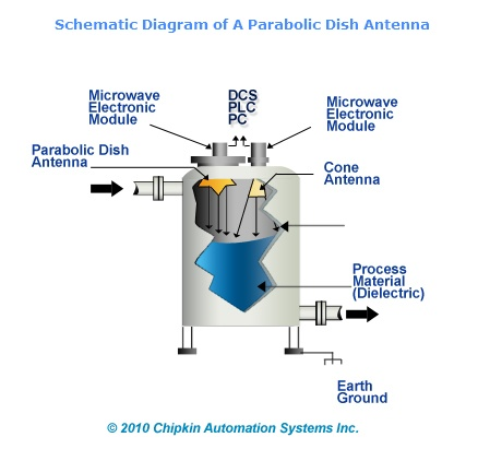 Parabolic_Dish_Antenna radar level transmitters automationwiki radar level transmitter wiring diagram at reclaimingppi.co