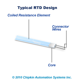 resistance temp detector We warrant that this product is free from defects in material and workmanship and , when properly used, will perform in accordance with applicable iet.