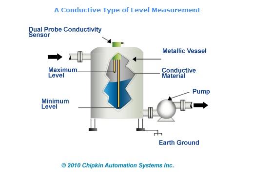 Conductive Level Sensor