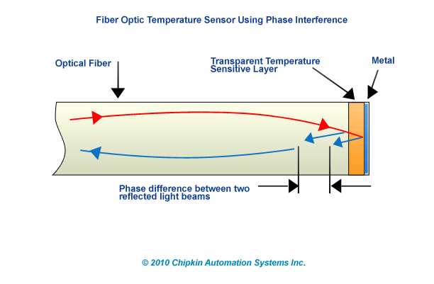 Fiber Optic Temperature Sensors Using Phase Interference