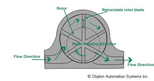 Rotary-vane Meter