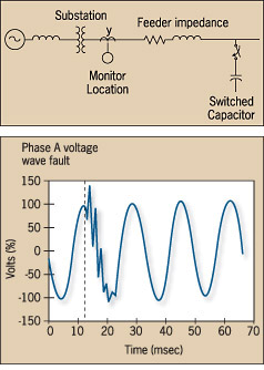 CapacitorSwitchingTransients.png