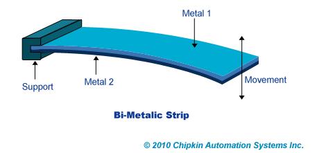 Bimetalic strip toasters diagrams