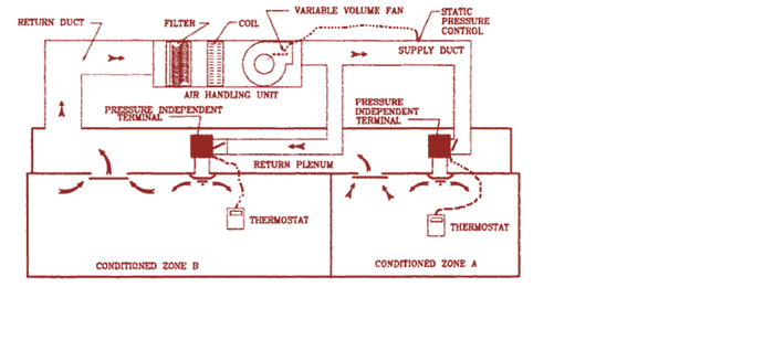 Variable Air Volume : Variable air volume automationwiki