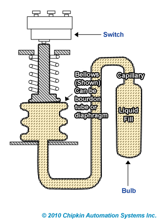 Liquid Filled Temperature Switch