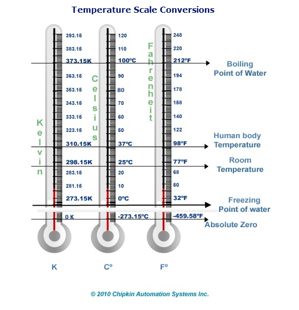 Scale Temperature Celsius Temperature Scale Conversions