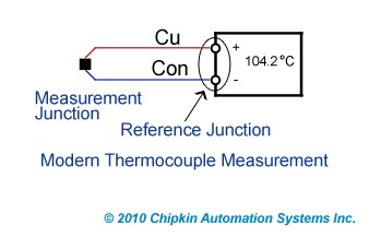 Modern Thermocouple Measurement