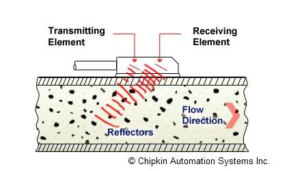 vortex flow meter working principle pdf