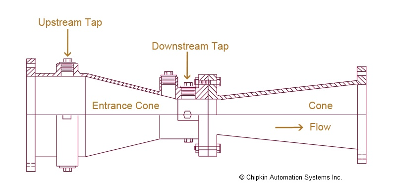 flow along venturi tube Fm 2 flow along a venturi tube summary the objectives of the experiment is to study the validity of the bernoulli equation and to determine the coefficient of discharge, cd, by calibrating the venturi tube as a flow meter.