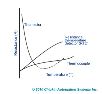 Thermistor Graph