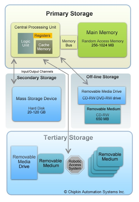 characteristics of primary memory Computer data storage as the primary memory fills up such characteristic is well suited for primary and secondary storage.