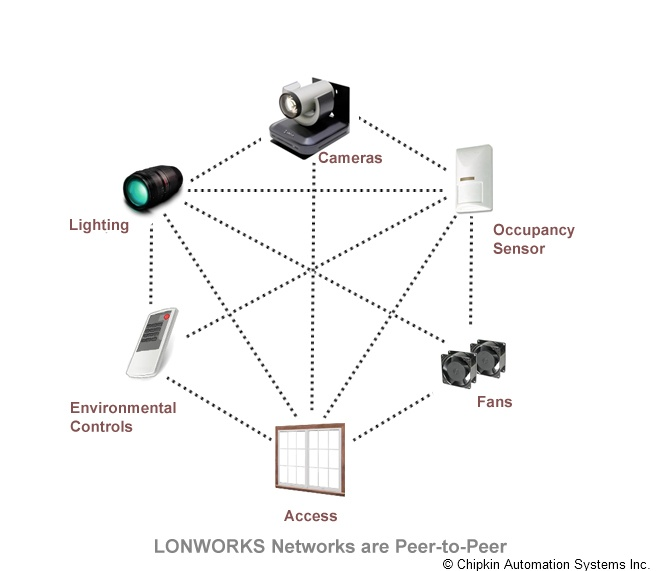 Lonworks Technology Applications Chipkin Automation Systems