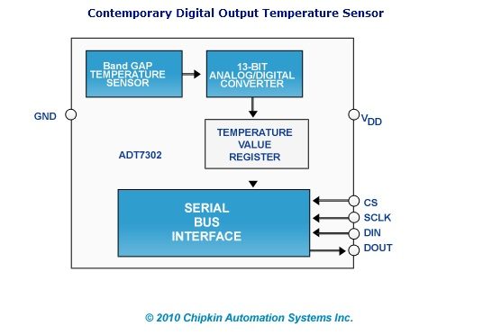 Digital Temperature Sensor