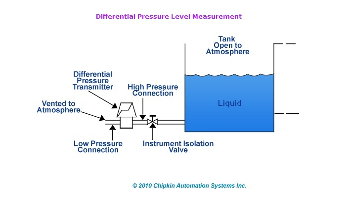 Differential Pressure Level Detector