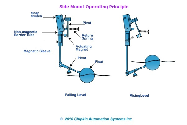 Float Level Switches - Side Mount Operating Principle
