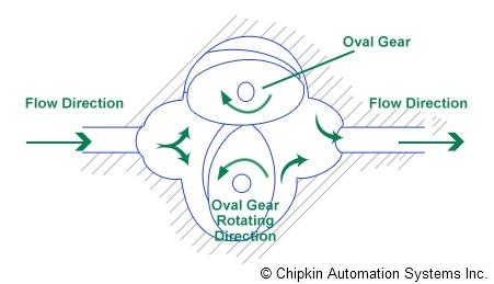 Oval-gear Meter