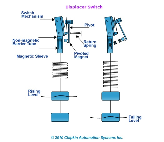 Displacer Switch Design