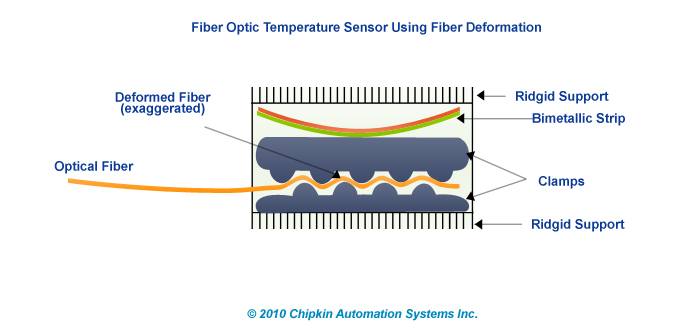 Fiber Optic Temperature Sensors Using Fiber Deformation