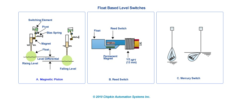 Float Level Switches