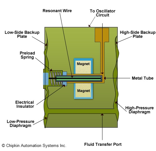 Resonant_Wire_Pressure_Transducer_Diagram resonant wire pressure transducer automationwiki 3 wire pressure transducer wiring diagram at pacquiaovsvargaslive.co