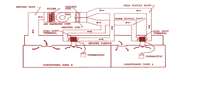 Variable Air Volume : Variable air volume system diagram free engine