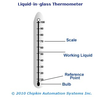 Calibrating A Mercury In Glass Thermometer