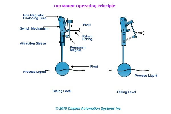 Float Level Switches - Top Mount Operating Principle