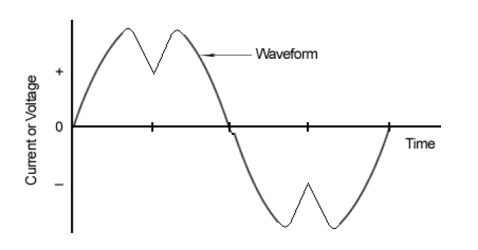 Total Harmonic Distortion - AutomationWiki